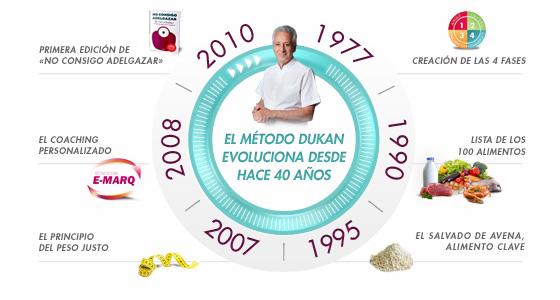 El método Dukan evoluciona desde hace 40 años
