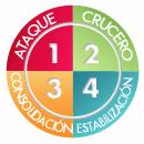 Las cuatro fases del método