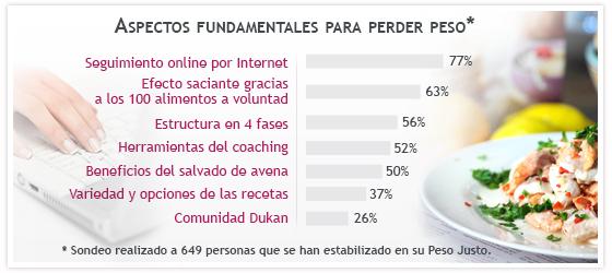 Resultado del estudio IFOP 2011 estadísticas Dieta Dukan